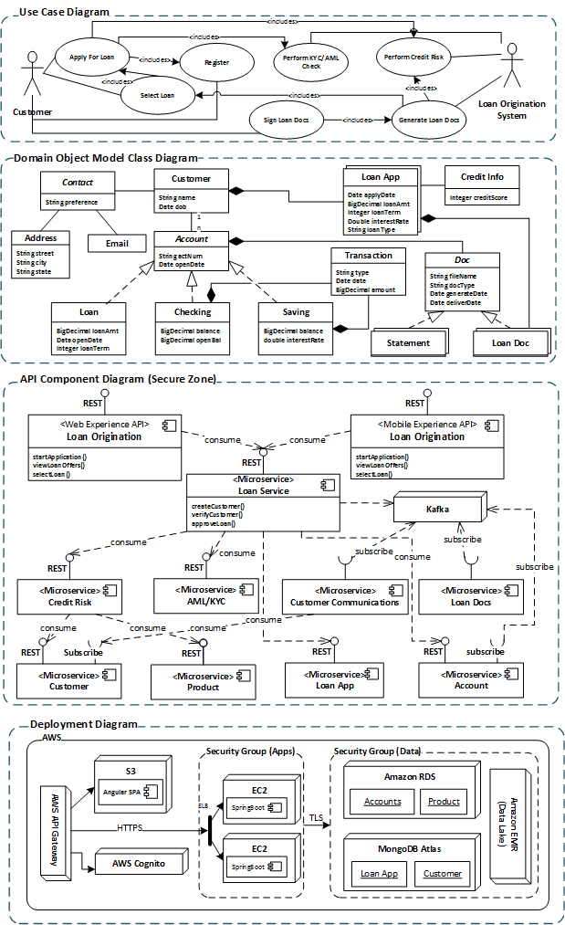 technical design document for mobile application