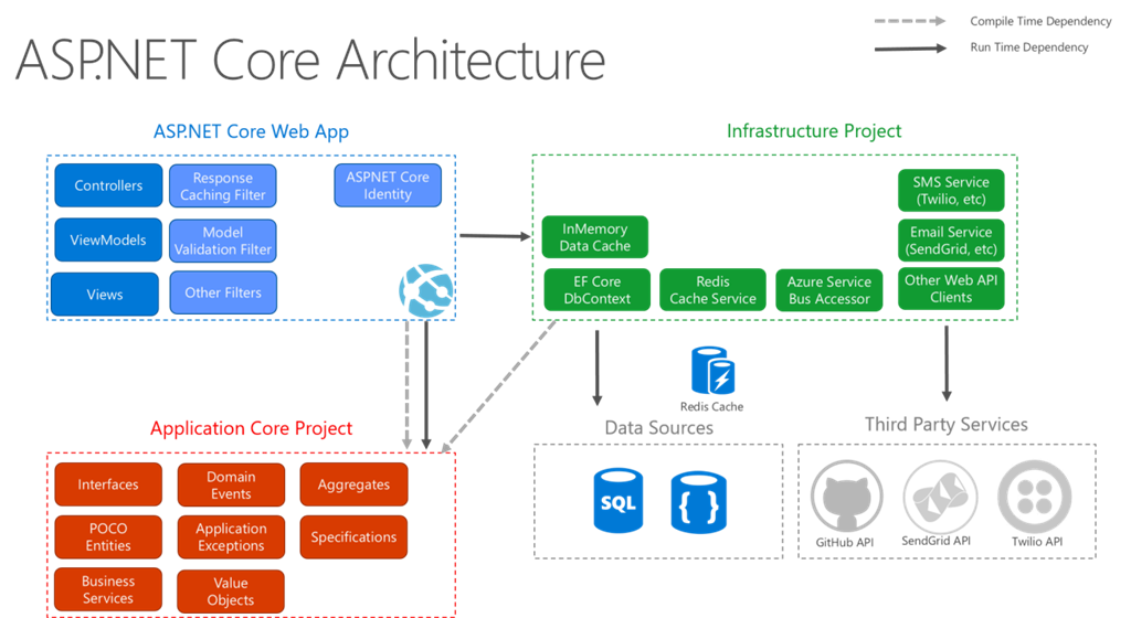 technical architecture document for web application